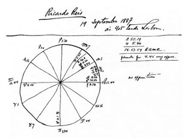 Mapa Astrologico Fernando Pessoa 2