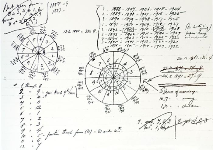 Mapa Astrologico Fernando Pessoa